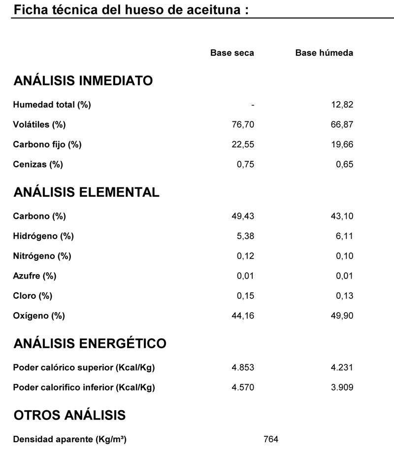 Ficha Técnica Huesos de Aceitura Certificados